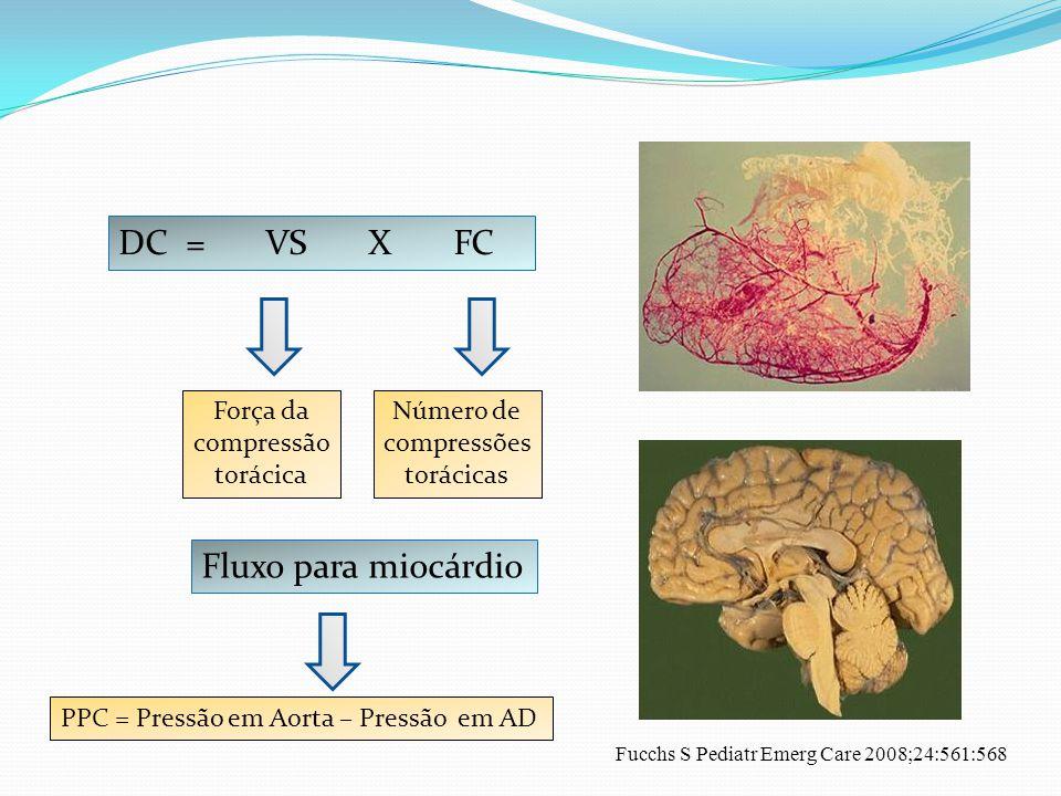 DC = VS X FC Força da compressão torácica Número de compressões torácicas Fucchs S Pediatr Emerg Care 2008;24:561:568 PPC = Pressão em Aorta – Pressão