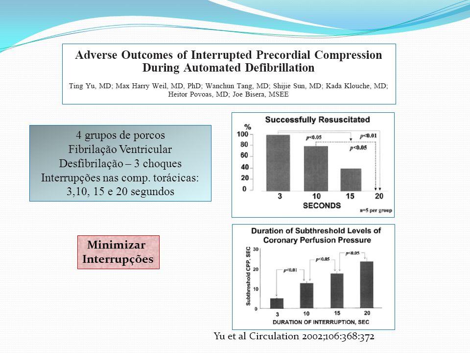 Yu et al Circulation 2002;106:368:372 4 grupos de porcos Fibrilação Ventricular Desfibrilação – 3 choques Interrupções nas comp. torácicas: 3,10, 15 e