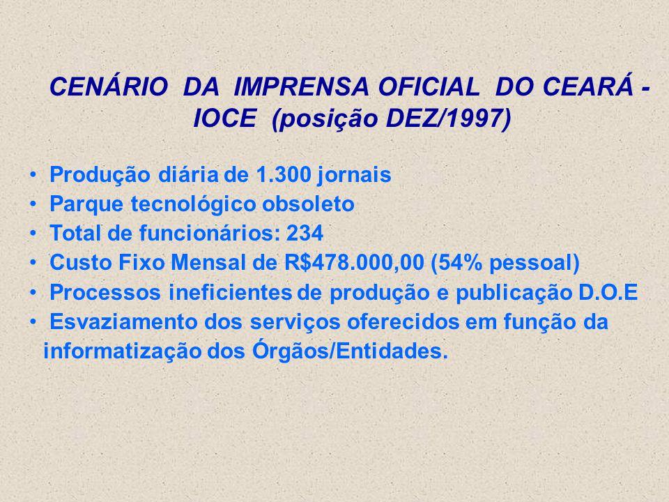 CENÁRIO DA IMPRENSA OFICIAL DO CEARÁ - IOCE (posição DEZ/1997) Produção diária de 1.300 jornais Parque tecnológico obsoleto Total de funcionários: 234