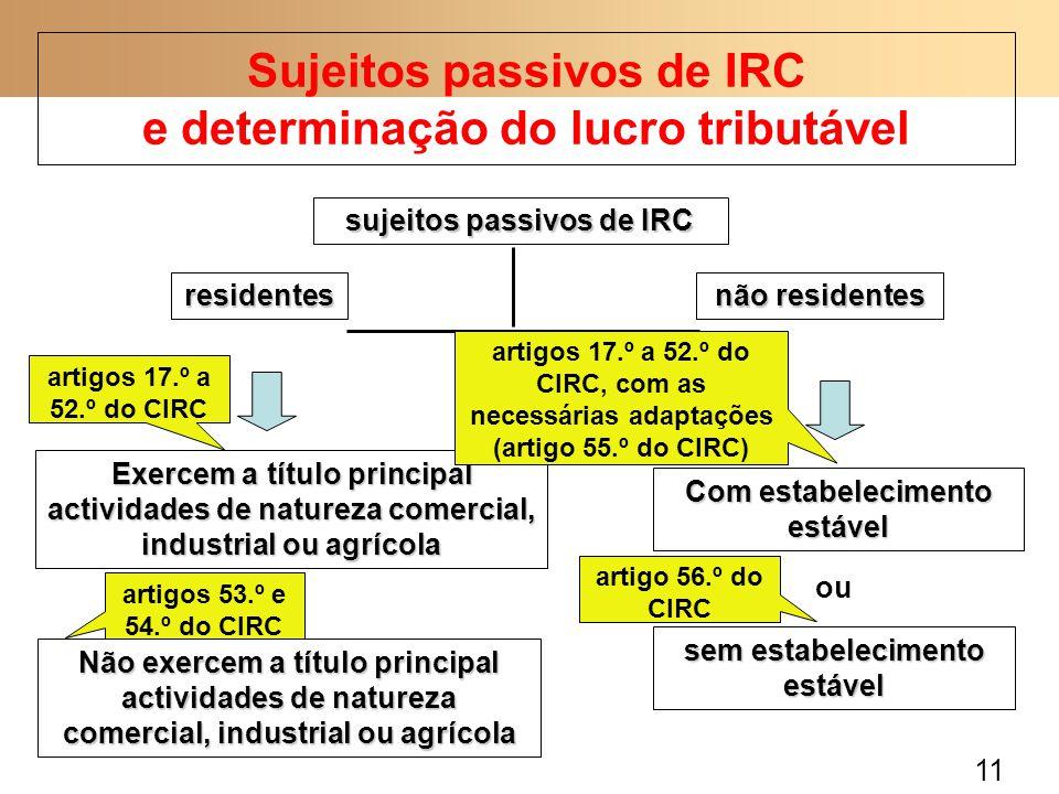 11 Sujeitos passivos de IRC e determinação do lucro tributável sujeitos passivos de IRC residentes não residentes Exercem a título principal actividades de natureza comercial, industrial ou agrícola Não exercem a título principal actividades de natureza comercial, industrial ou agrícola Com estabelecimento estável sem estabelecimento estável ou artigos 17.º a 52.º do CIRC artigos 53.º e 54.º do CIRC artigos 17.º a 52.º do CIRC, com as necessárias adaptações (artigo 55.º do CIRC) artigo 56.º do CIRC