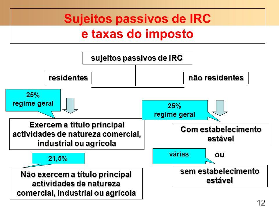 12 Sujeitos passivos de IRC e taxas do imposto sujeitos passivos de IRC residentes não residentes Exercem a título principal actividades de natureza c