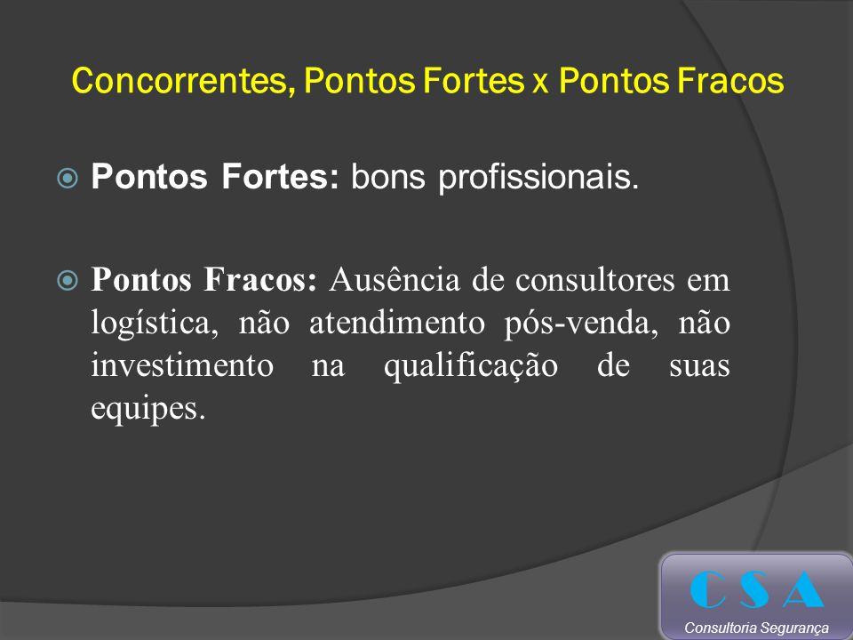 Concorrentes, Pontos Fortes x Pontos Fracos Pontos Fortes: bons profissionais.