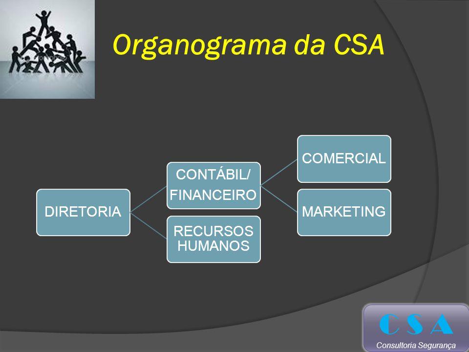 Organograma da CSA C S A Consultoria Segurança DIRETORIA CONTÁBIL/ FINANCEIRO COMERCIALMARKETING RECURSOS HUMANOS