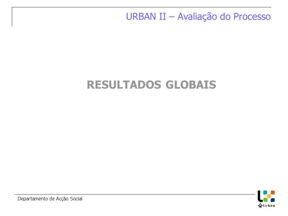 Departamento de Acção Social RESULTADOS GLOBAIS URBAN II – Avaliação do Processo