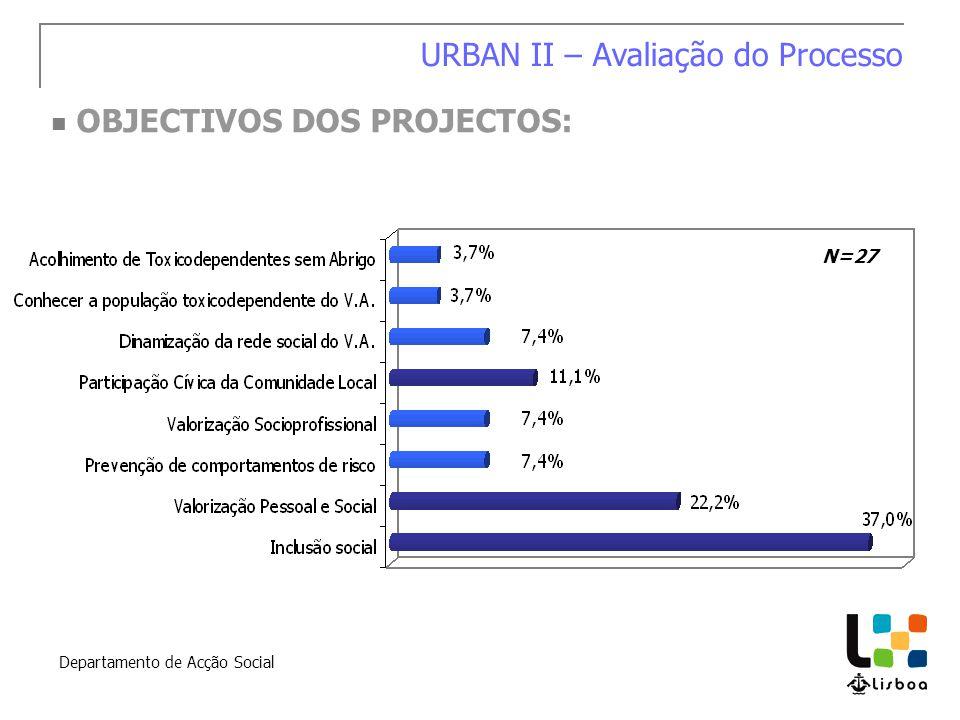 Departamento de Acção Social OBJECTIVOS DOS PROJECTOS: URBAN II – Avaliação do Processo N=27