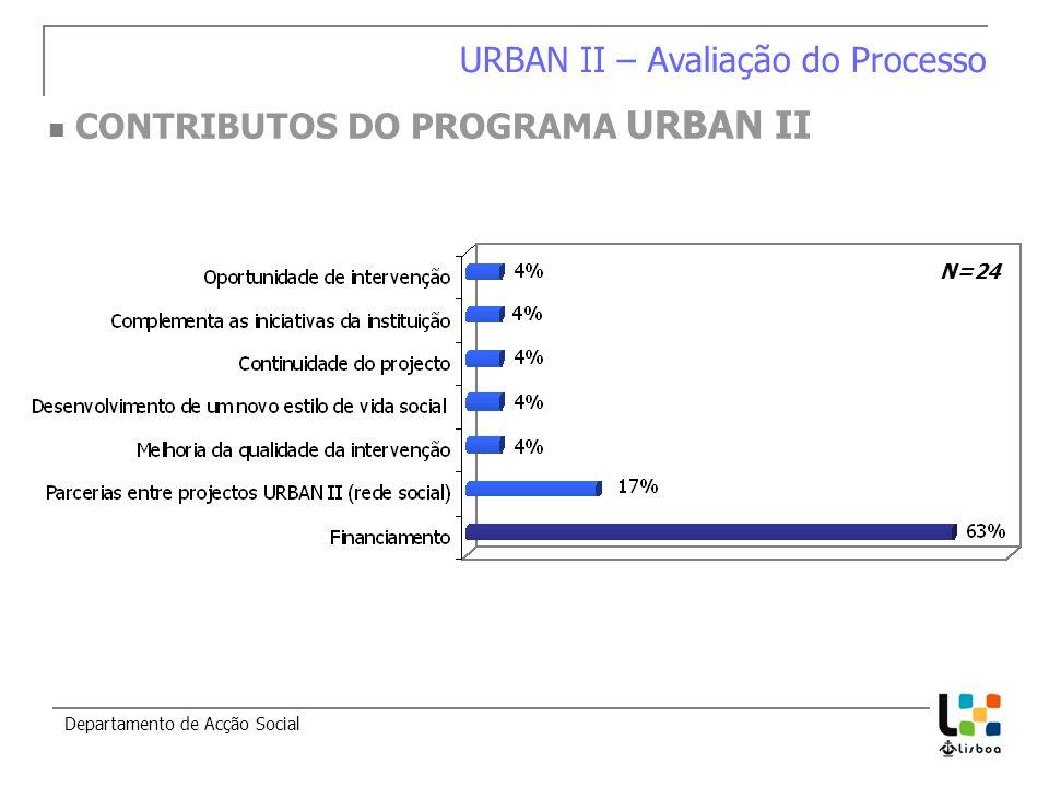 Departamento de Acção Social CONTRIBUTOS DO PROGRAMA URBAN II URBAN II – Avaliação do Processo N=24