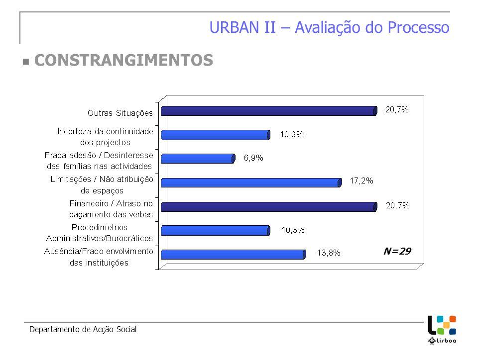 CONSTRANGIMENTOS URBAN II – Avaliação do Processo Departamento de Acção Social N=29