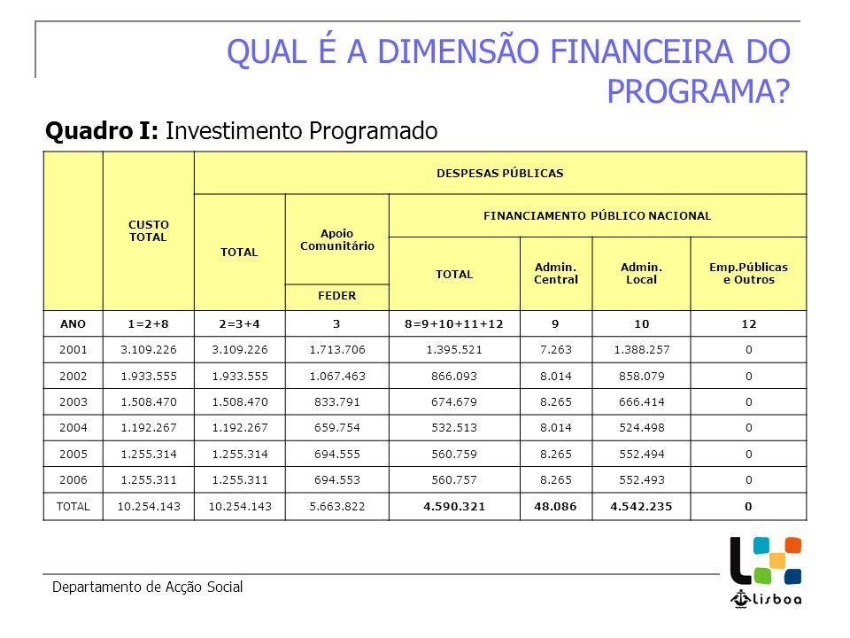 Departamento de Acção Social QUAL É A DIMENSÃO FINANCEIRA DO PROGRAMA.