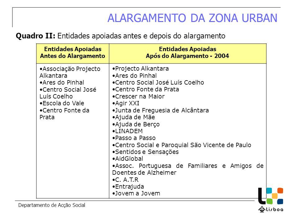 Departamento de Acção Social ALARGAMENTO DA ZONA URBAN Quadro II: Entidades apoiadas antes e depois do alargamento Entidades Apoiadas Antes do Alargam