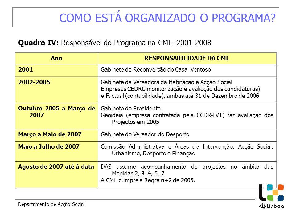 Departamento de Acção Social COMO ESTÁ ORGANIZADO O PROGRAMA? Quadro IV: Responsável do Programa na CML- 2001-2008 AnoRESPONSABILIDADE DA CML 2001Gabi