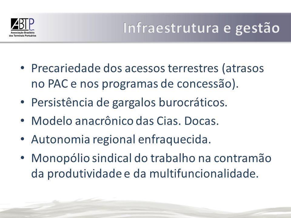 Precariedade dos acessos terrestres (atrasos no PAC e nos programas de concessão).