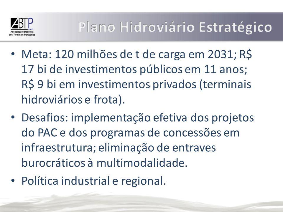 Meta: 120 milhões de t de carga em 2031; R$ 17 bi de investimentos públicos em 11 anos; R$ 9 bi em investimentos privados (terminais hidroviários e frota).