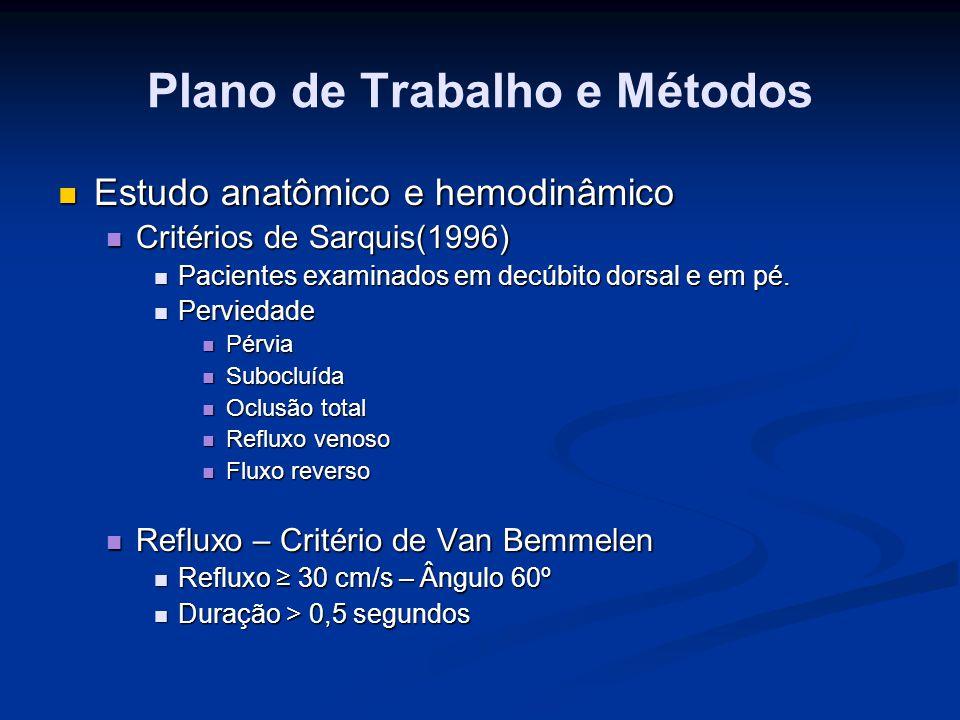 Plano de Trabalho e Métodos Estudo anatômico e hemodinâmico Estudo anatômico e hemodinâmico Critérios de Sarquis(1996) Critérios de Sarquis(1996) Paci