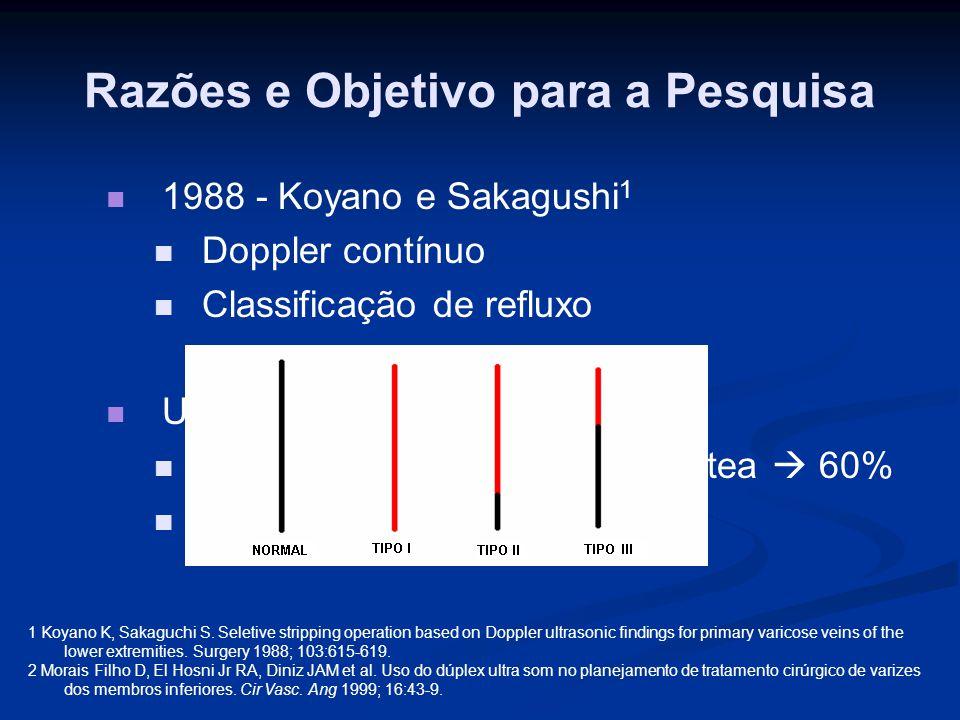 Razões e Objetivo para a Pesquisa 2004 – Engelhorn 1 2004 – Engelhorn 1 Junção safeno-poplítea 54,6% Junção safeno-poplítea 54,6% Refluxo – 20% Refluxo – 20% Junção safeno-poplítea% Prega poplítea54,6 Até 4 cm acima da prega poplítea12,85 De 4 a 10 cm acima da prega poplítea28,03 Acima de 10 cm da prega poplítea3,32 Comunica-se com a veia safena interna 1,13 Abaixo da prega poplítea0,07 Total100% 1 Engelhorn CA, Engelhorn AL, Cassou MF, Zanoni CC, Gosalan CJ, Ribas E.