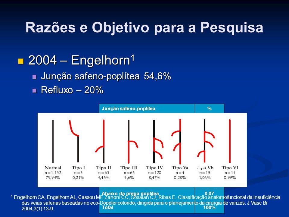 Razões e Objetivo para a Pesquisa Diâmetro médio da desembocadura 1 Diâmetro médio da desembocadura 1 4mm 4mm Varizes primárias Varizes primárias 35,5 % da população 35,5 % da população Safena parva 10% estimado pela ultra- sonografia com doppler Safena parva 10% estimado pela ultra- sonografia com doppler 1 1 Gillet JL, Perrin M, Hiltbrand B, Bayon Jm, Gobin JP, Calvignoc JL, Crossète C.