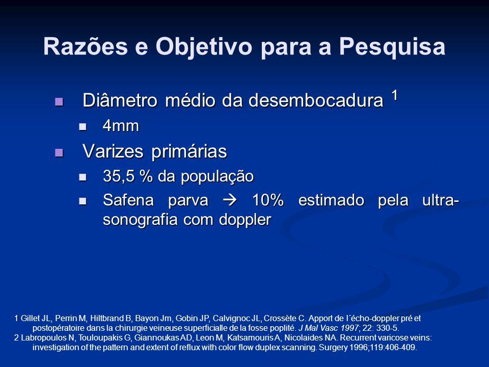 Razões e Objetivo para a Pesquisa Diâmetro médio da desembocadura 1 Diâmetro médio da desembocadura 1 4mm 4mm Varizes primárias Varizes primárias 35,5