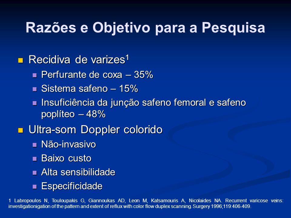 Razões e Objetivo para a Pesquisa Recidiva de varizes 1 Recidiva de varizes 1 Perfurante de coxa – 35% Perfurante de coxa – 35% Sistema safeno – 15% S