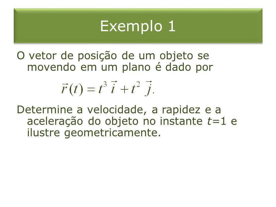 Exemplo 1 O vetor de posição de um objeto se movendo em um plano é dado por Determine a velocidade, a rapidez e a aceleração do objeto no instante t=1
