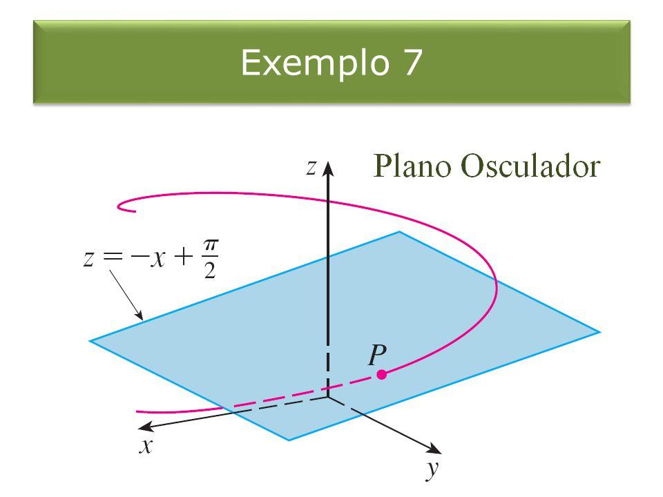 Círculo Osculador O círculo do plano osculador C em P que tem a mesma tangente que C em P, e fica do lado côncavo de C e cujo raio = 1/ é chamado círculo osculador ou círculo da curvatura de C em P.