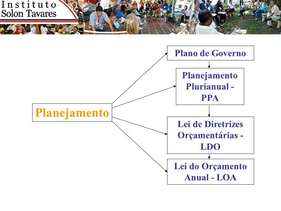 Planejamento Planejamento Plurianual - PPA Plano de Governo Lei de Diretrizes Orçamentárias - LDO Lei do Orçamento Anual - LOA