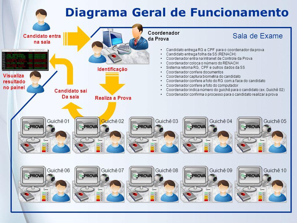 Diagrama Geral de Funcionamento Guichê 01Guichê 02Guichê 03Guichê 04Guichê 05Guichê 06Guichê 07Guichê 08Guichê 09Guichê 10 Candidato entra na sala Sal