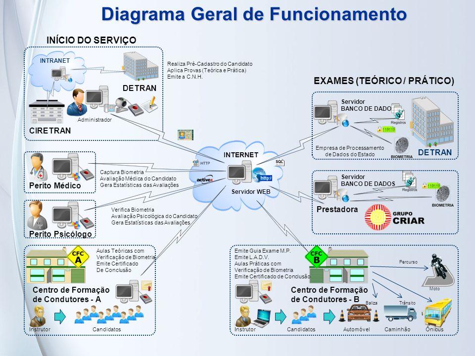 Realiza Pré-Cadastro do Candidato Aplica Provas (Teórica e Prática) Emite a C.N.H. Diagrama Geral de Funcionamento Captura Biometria Avaliação Médica