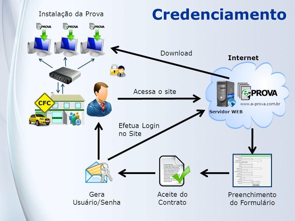 Servidor WEB Acessa o site Preenchimento do Formulário Aceite do Contrato Gera Usuário/Senha Efetua Login no Site Internet Instalação da Prova Downloa