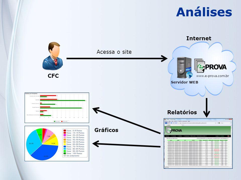 Internet Análises CFC www.e-prova.com.br Servidor WEB Acessa o site Gráficos Relatórios