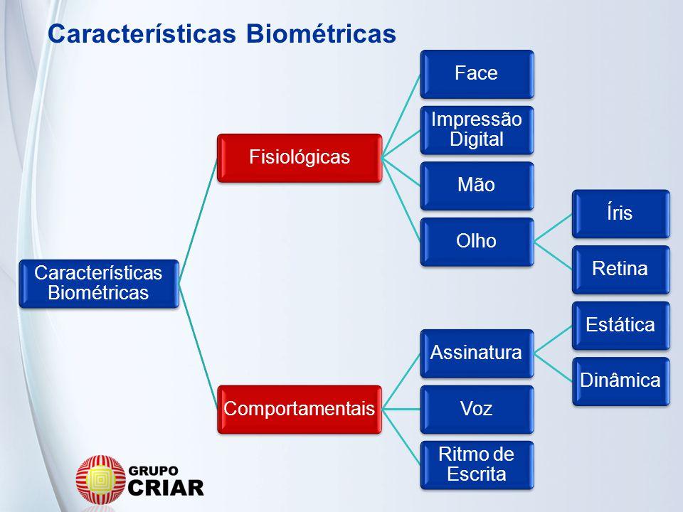 Características Biométricas FisiológicasFace Impressão Digital MãoOlhoÍrisRetinaComportamentaisAssinaturaEstáticaDinâmicaVoz Ritmo de Escrita Caracter