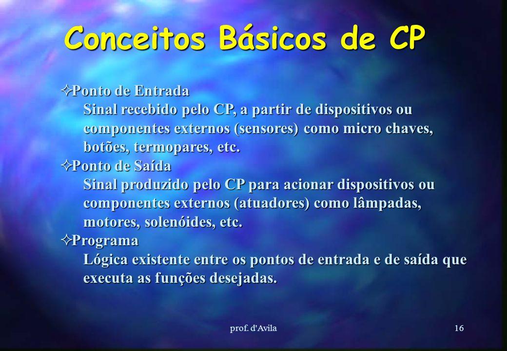 prof. d'Avila15 Vantagens do uso do CP Menor espaço ocupado Menor potência elétrica requerida ReutilizaçãoProgramabilidadeConfiabilidade Manutenção si