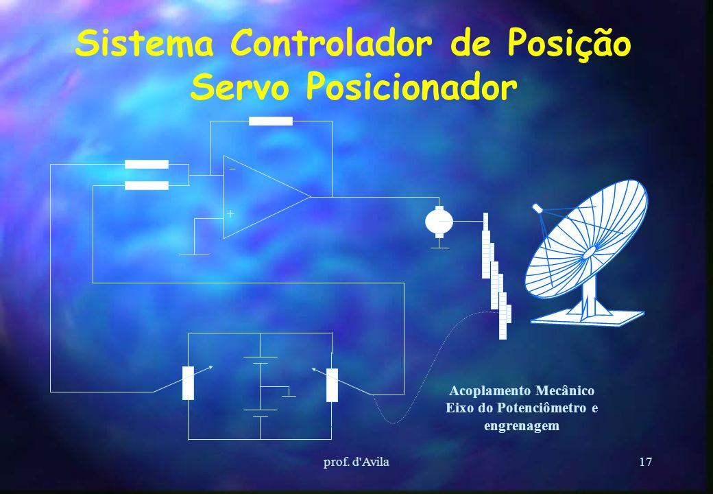prof. d'Avila16 Conceitos Básicos de CP Ponto de Entrada Ponto de Entrada Sinal recebido pelo CP, a partir de dispositivos ou componentes externos (se