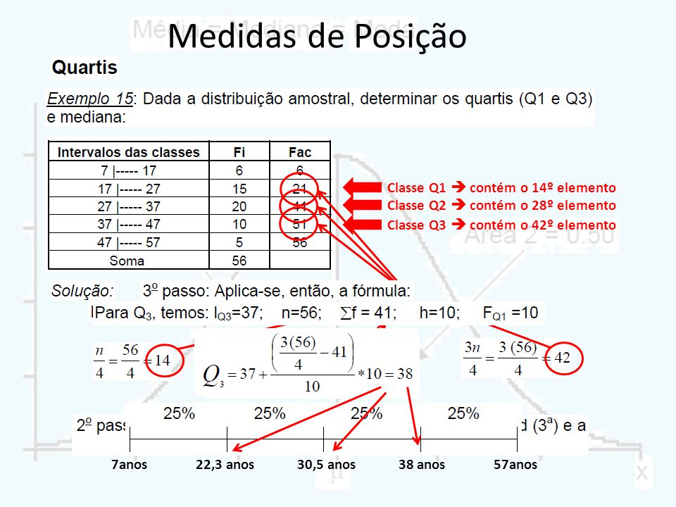 14º elemento Classe Q1 contém o 14º elemento 28º elemento Classe Q2 contém o 28º elemento 42º elemento Classe Q3 contém o 42º elemento 7anos57anos22,3