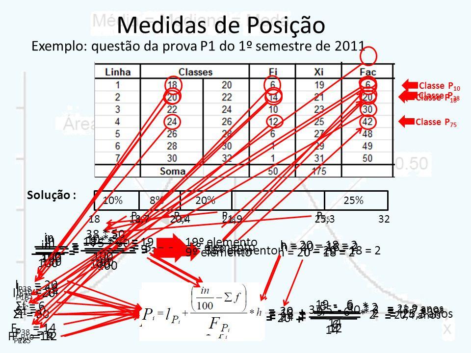 Medidas de Posição Exemplo: questão da prova P1 do 1º semestre de 2011 10%8%20%25% Solução : P 10 P 18 P 38 P 75 5º elemento in 100 = l P10 = 18 Σ f =