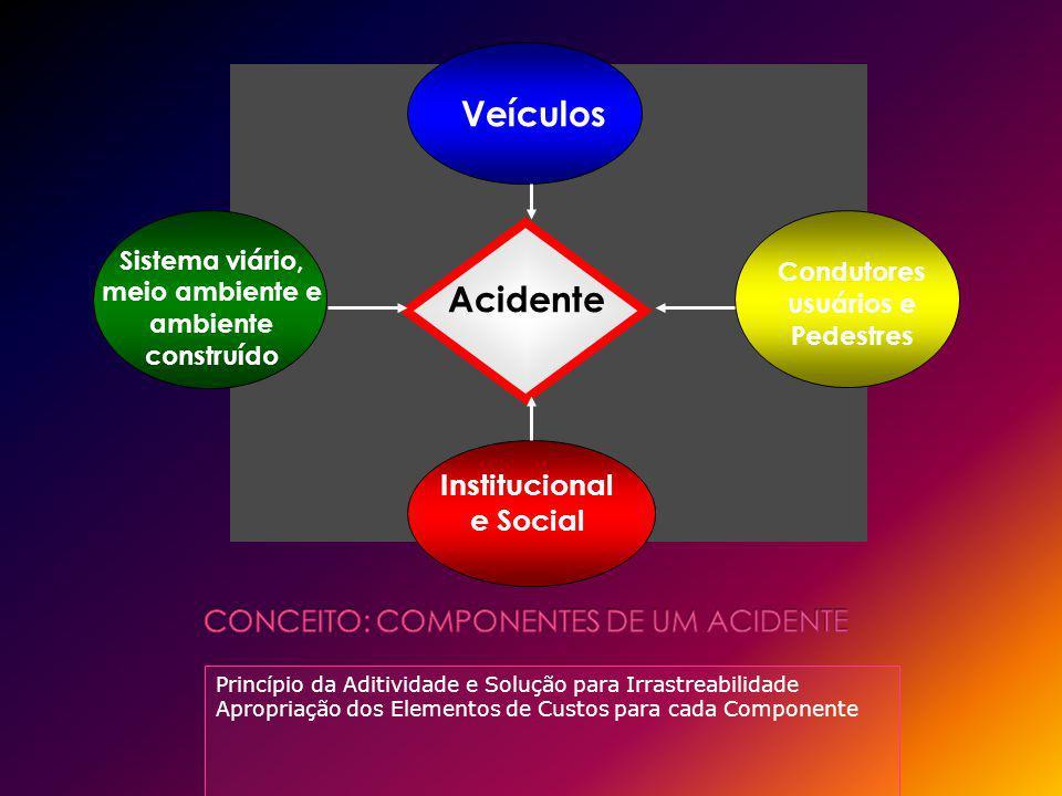 Princípio da Aditividade e Solução para Irrastreabilidade Apropriação dos Elementos de Custos para cada Componente Acidente Veículos Sistema viário, m