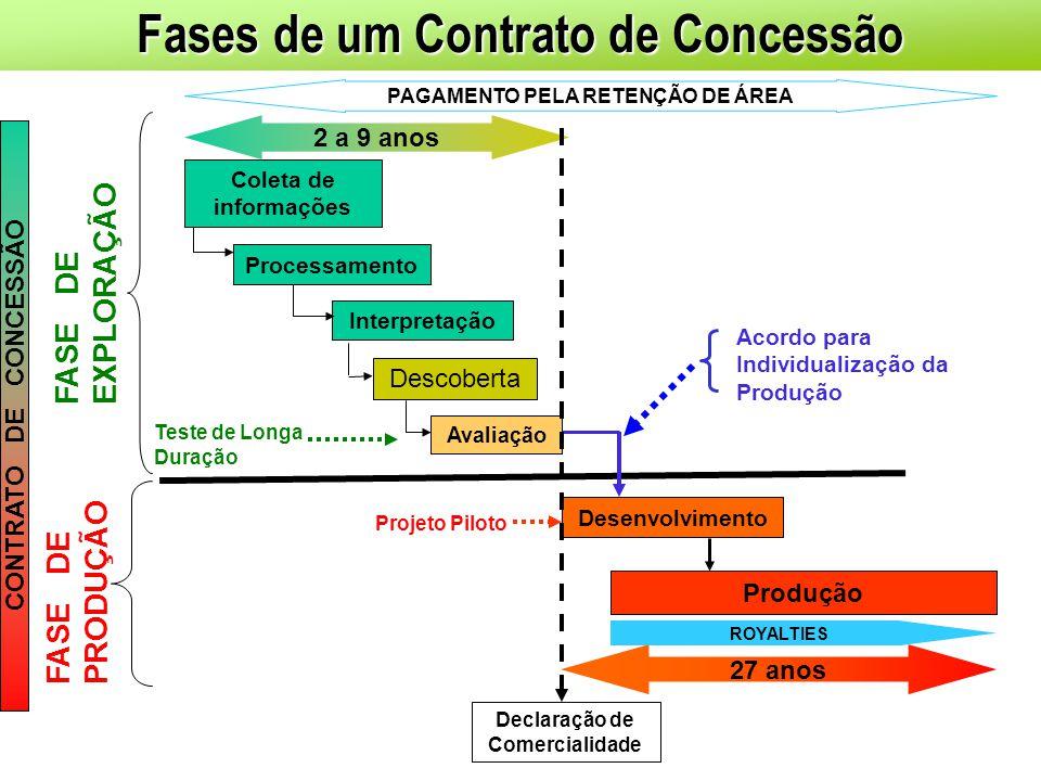 Fases de um Contrato de Concessão FASE DE EXPLORAÇÃO FASE DE PRODUÇÃO Acordo para Individualização da Produção Coleta de informações Processamento Int