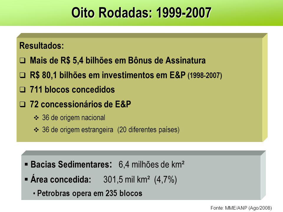 Resultados: Mais de R$ 5,4 bilhões em Bônus de Assinatura R$ 80,1 bilhões em investimentos em E&P (1998-2007) 711 blocos concedidos 72 concessionários