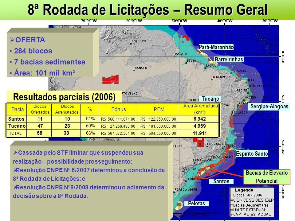 8ª Rodada de Licitações – Resumo Geral Bacias de Elevado Potencial Pará-Maranhão Barreirinhas Sergipe-Alagoas Espírito Santo Tucano Santos Pelotas OFE