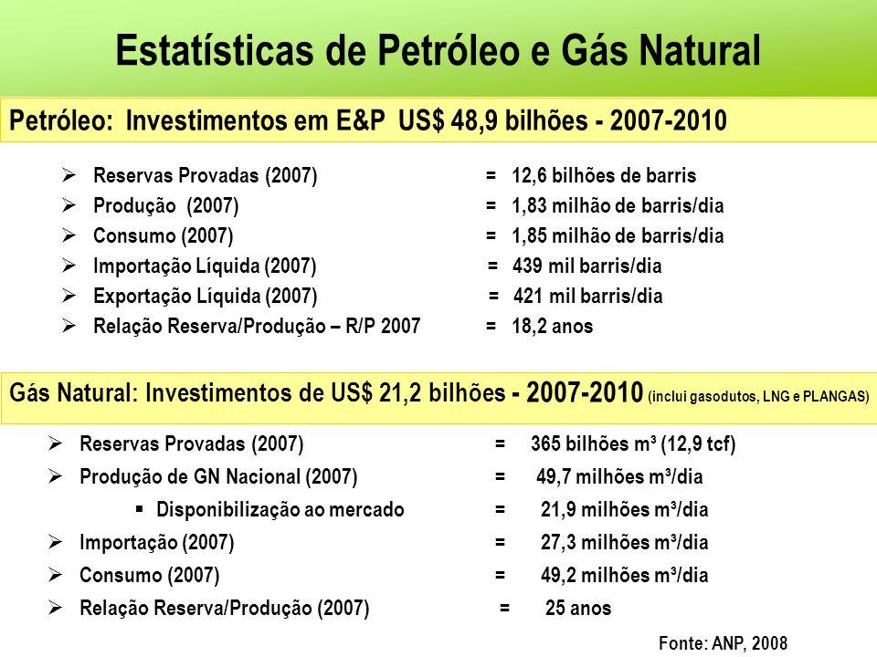 Reservas Provadas (2007) = 12,6 bilhões de barris Produção (2007) = 1,83 milhão de barris/dia Consumo (2007) = 1,85 milhão de barris/dia Importação Lí