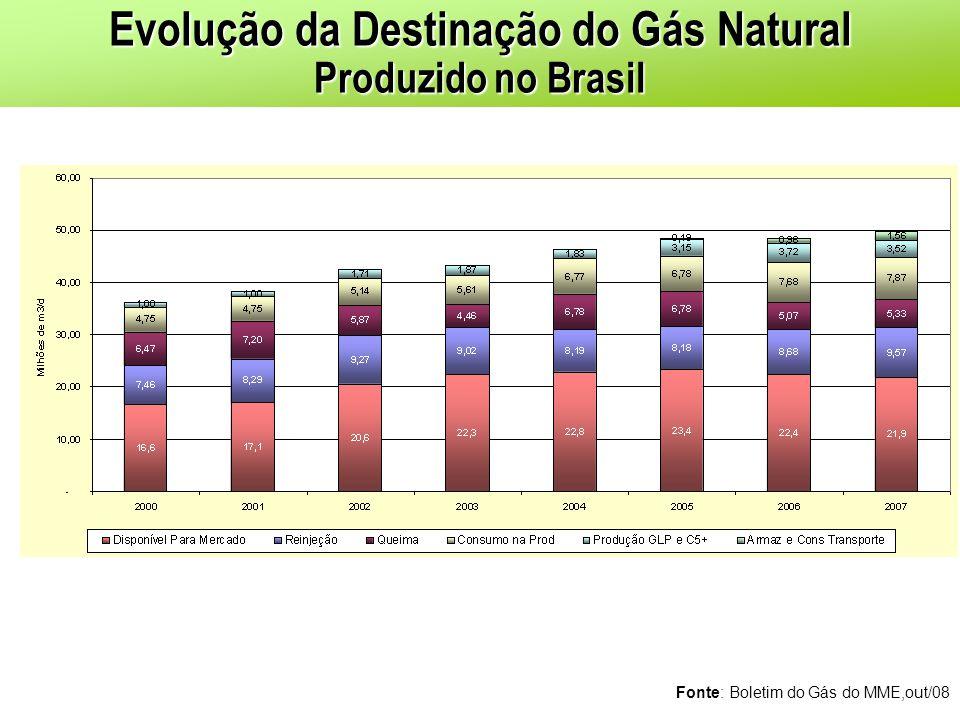 Evolução da Destinação do Gás Natural Produzido no Brasil Fonte: Boletim do Gás do MME,out/08