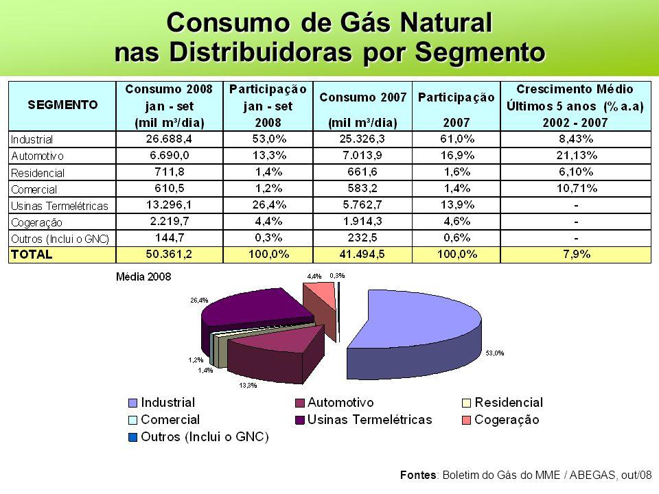 Consumo de Gás Natural nas Distribuidoras por Segmento Fontes: Boletim do Gás do MME / ABEGAS, out/08