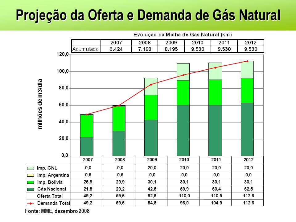 0,0 20,0 40,0 60,0 80,0 100,0 120,0 milhões de m3/dia Imp. GNL 0,0 20,0 Imp. Argentina 0,5 0,0 Imp. Bolívia 26,929,930,1 Gás Nacional 21,829,242,559,9