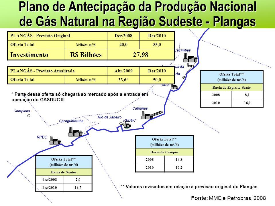 Vitória REDUC Cabiúnas Campinas Cacimbas RPBC Ubu Belo Horizonte Caraguatatuba Rio de Janeiro Lagoa parda PLANGÁS - Previsão OriginalDez/2008Dez/2010