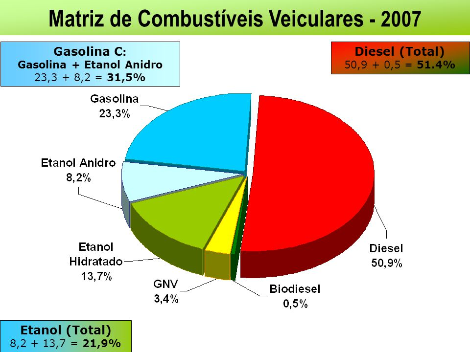 Matriz de Combustíveis Veiculares - 2007 Gasolina C : Gasolina + Etanol Anidro 23,3 + 8,2 = 31,5% Etanol (Total) 8,2 + 13,7 = 21,9% Diesel (Total) 50,