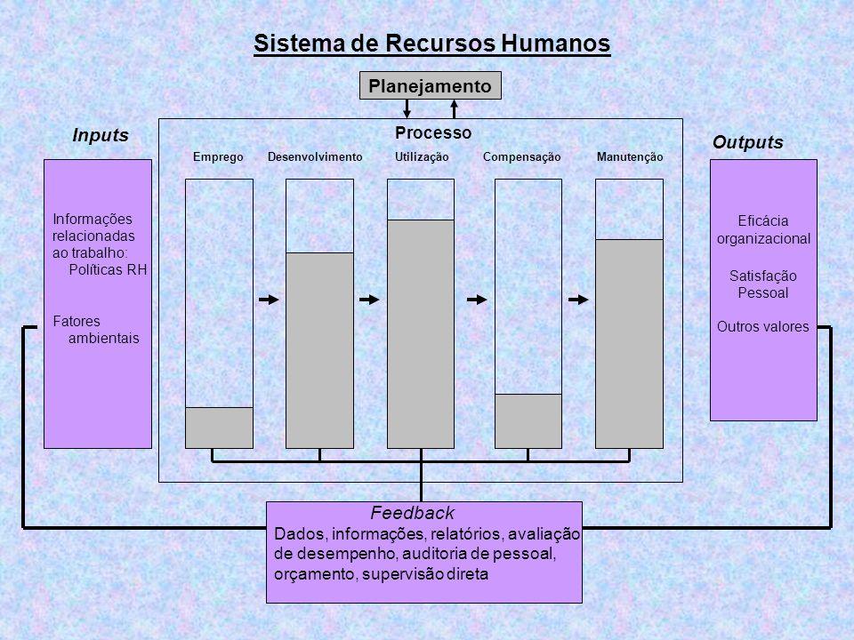 Sistema de Recursos Humanos Inputs Outputs Informações relacionadas ao trabalho: Políticas RH Fatores ambientais Eficácia organizacional Satisfação Pe