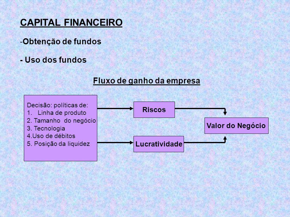 CAPITAL FINANCEIRO -Obtenção de fundos - Uso dos fundos Fluxo de ganho da empresa Decisão: políticas de: 1.Linha de produto 2. Tamanho do negócio 3. T