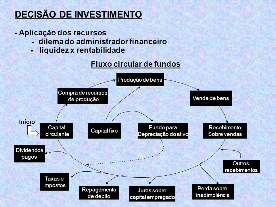 DECISÃO DE INVESTIMENTO - Aplicação dos recursos - dilema do administrador financeiro - liquidez x rentabilidade Fluxo circular de fundos Compra de re
