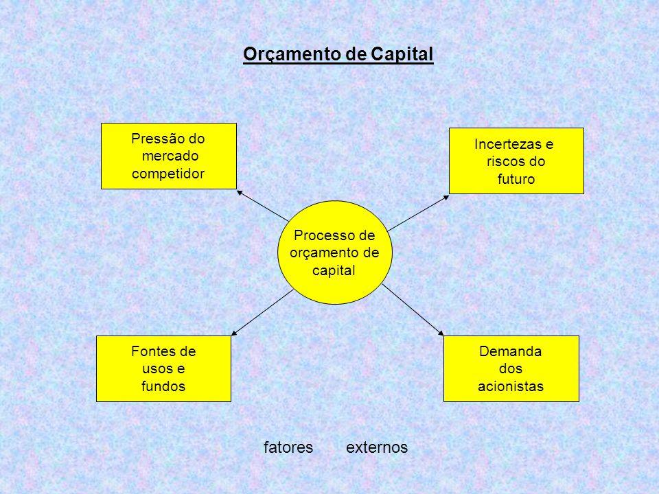 Orçamento de Capital Processo de orçamento de capital Pressão do mercado competidor Fontes de usos e fundos Demanda dos acionistas Incertezas e riscos