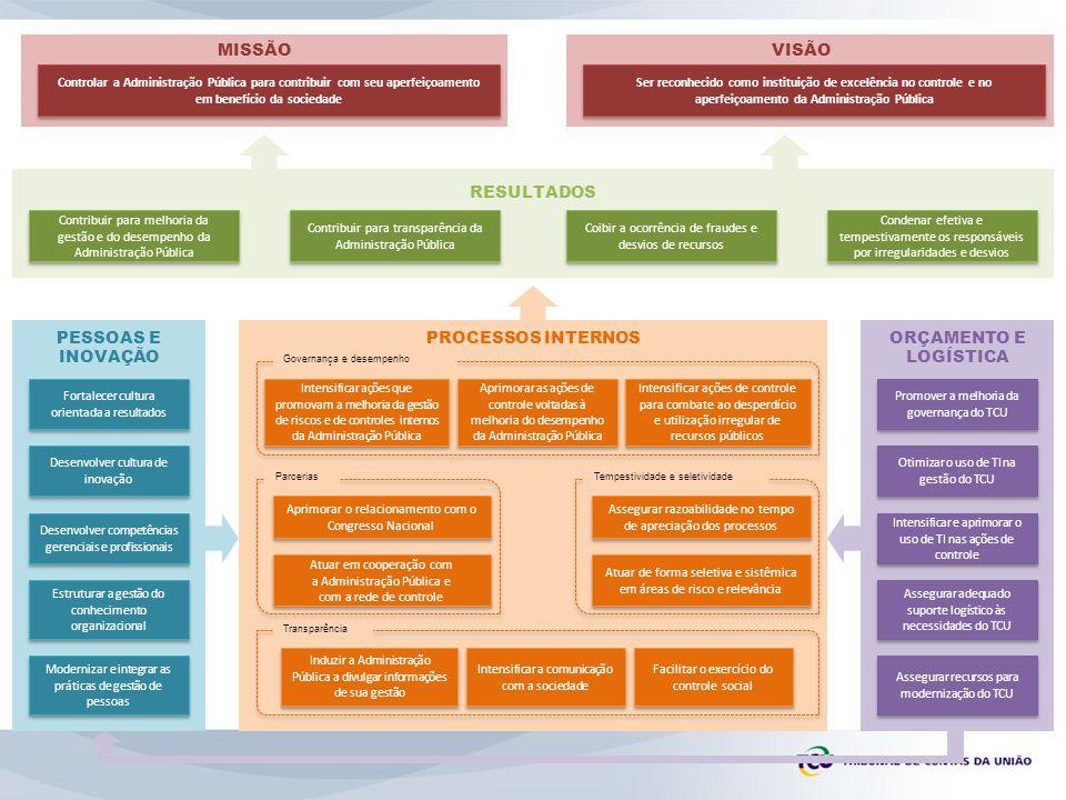 Contribuir para melhoria da gestão e do desempenho da Administração Pública Contribuir para transparência da Administração Pública Coibir a ocorrência