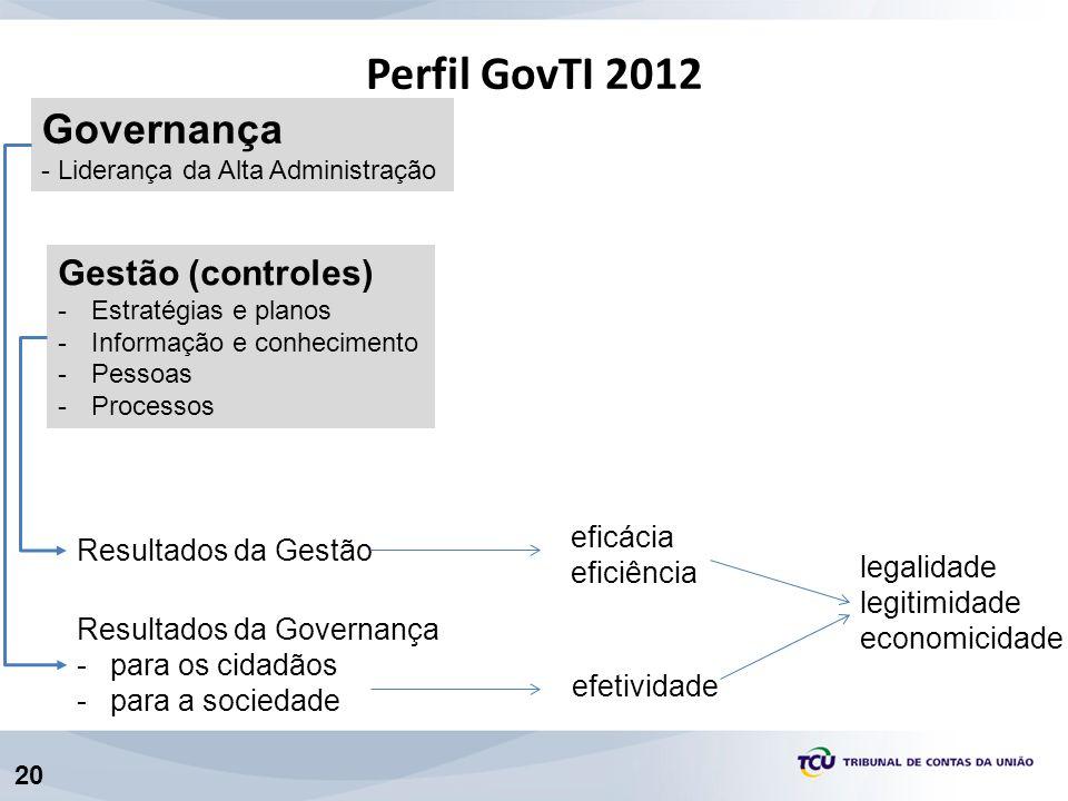 20 Gestão (controles) -Estratégias e planos -Informação e conhecimento -Pessoas -Processos Resultados da Gestão eficácia eficiência Perfil GovTI 2012