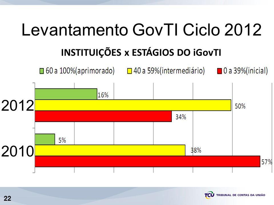 22 INSTITUIÇÕES x ESTÁGIOS DO iGovTI Levantamento GovTI Ciclo 2012 2010 2012